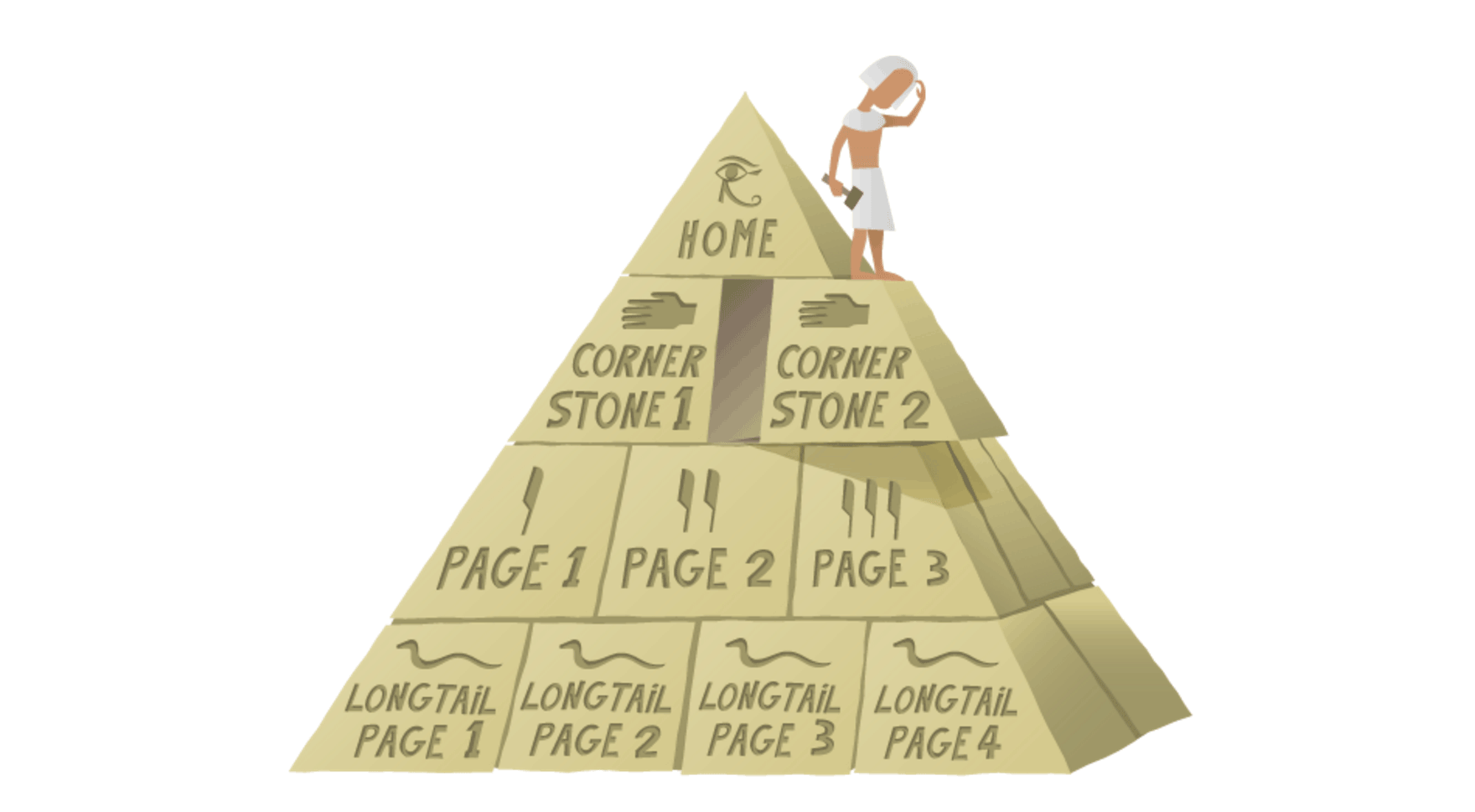 Cornerstone content Yoast WordPress Blog