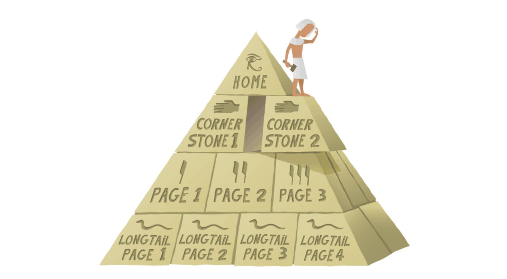 Cornerstone content Yoast WordPress Blog