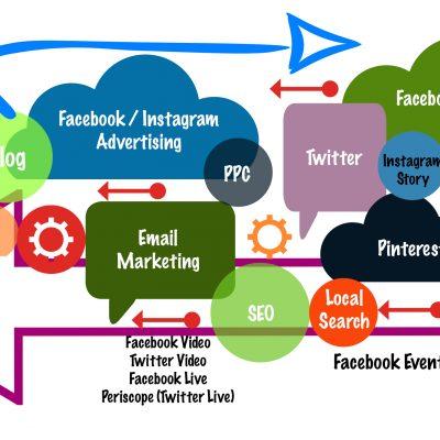 online marketing info 2018